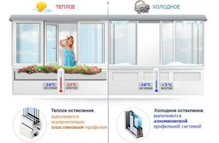 Теплое и холодное остекление балконов полезная информация.